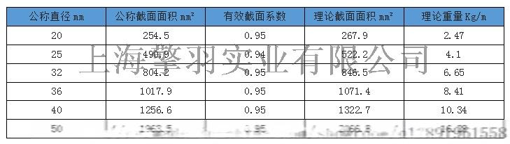 25-32mm上海精轧螺纹钢 PSB83058107762