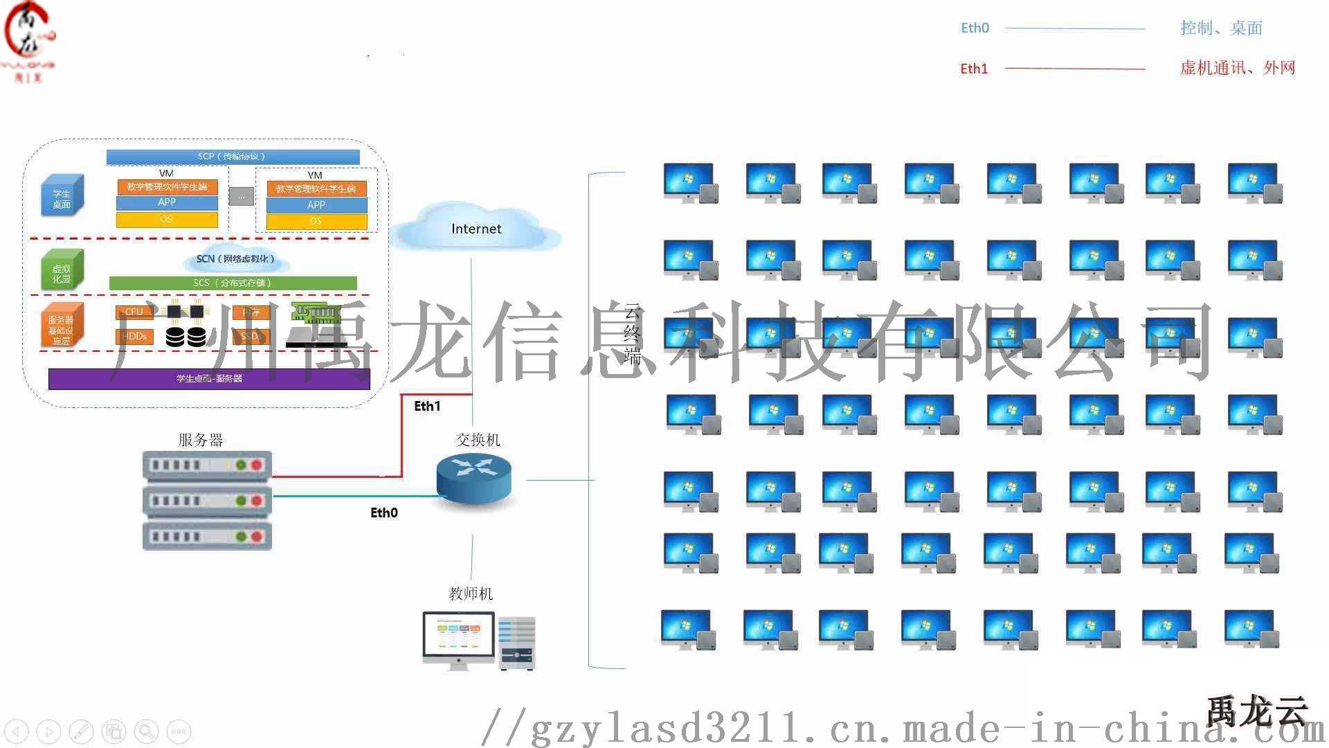 電腦共享器 視頻共享器 云教室解決方案 云終端機84830135
