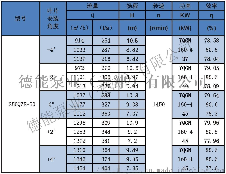 潜水轴流泵参数表分_页面_01350QZB-50.jpg