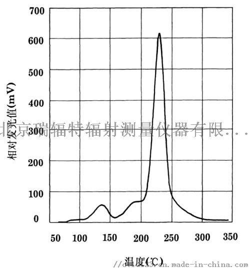 探测器随温度发光曲线.jpg