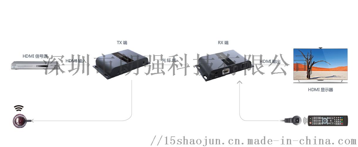 hdmi光纤延长器连接图.png