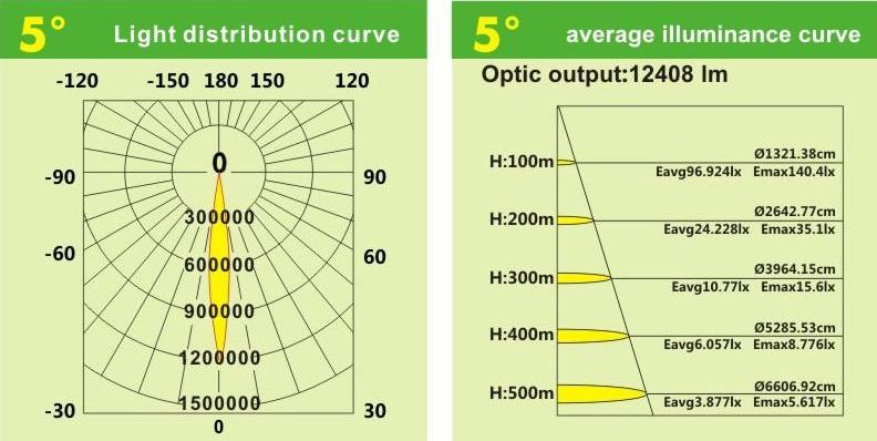 Spotlight 500W Curve 02