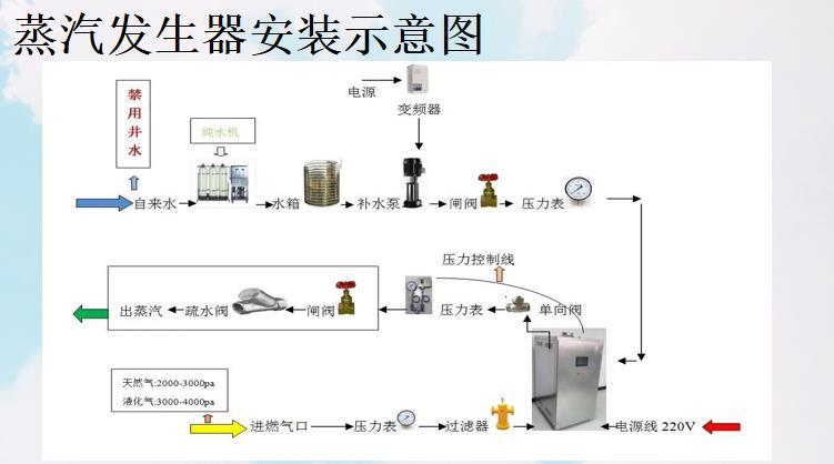 果蔬脆片加工用蒸汽发生器 真空油炸机用蒸汽发生器129303752