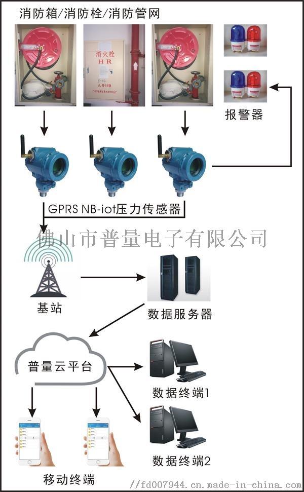 消防箱压力结构图.jpg