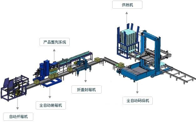 ELD-13A 自动纸箱包装流水线_副本.jpg