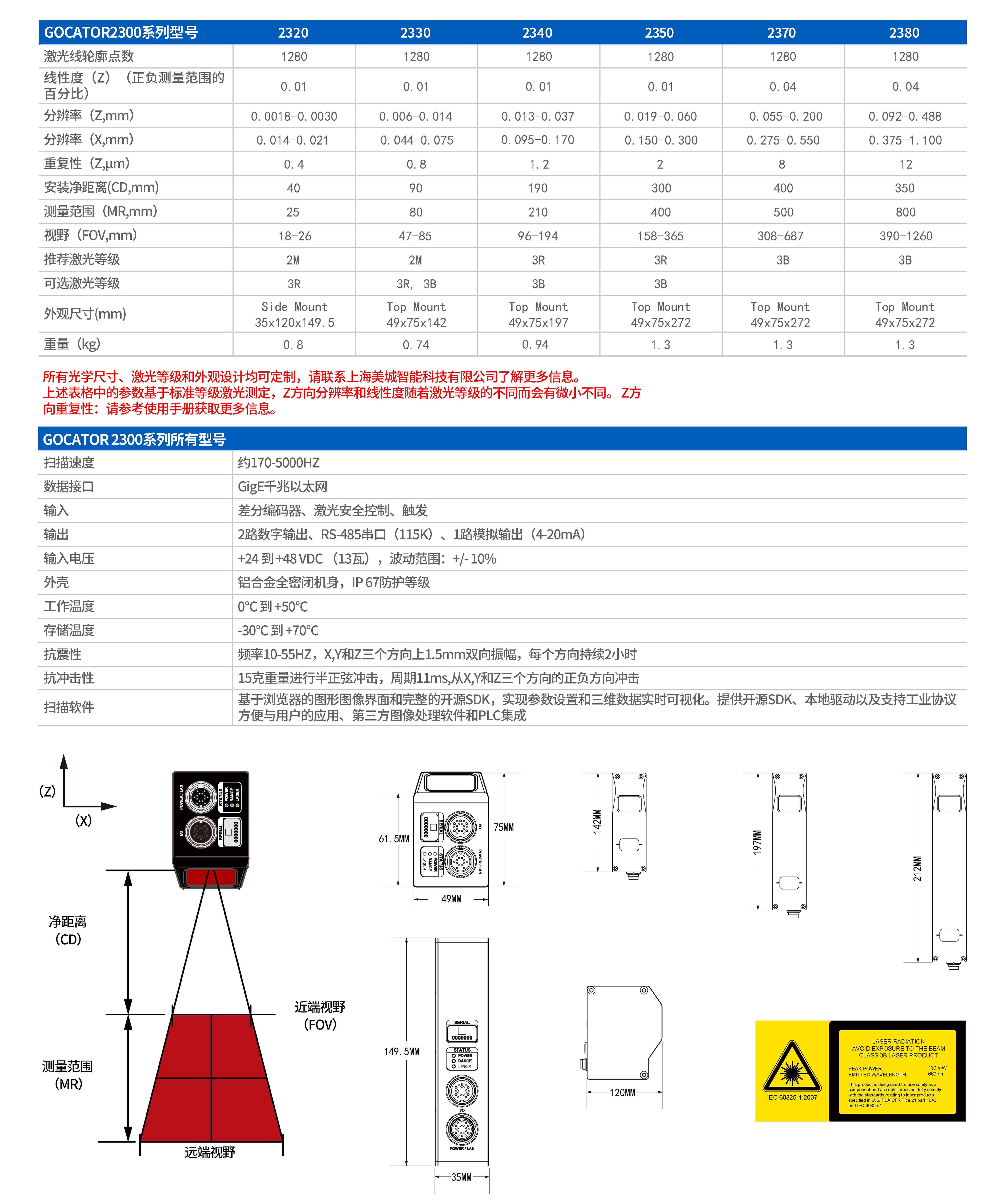 LMI Gocator3D視覺感測器報價,型號115870215