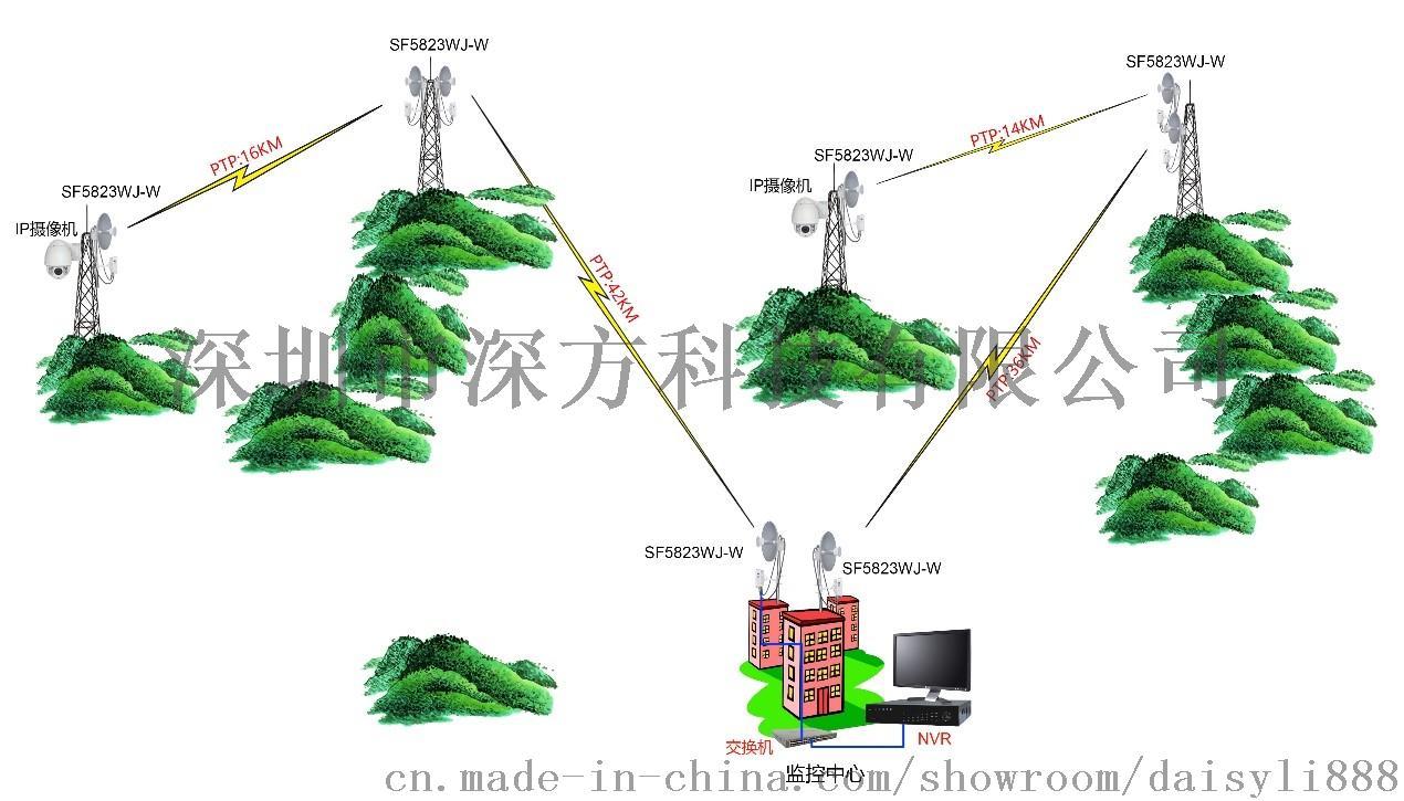 基站型室外千兆数字无线网桥59454235