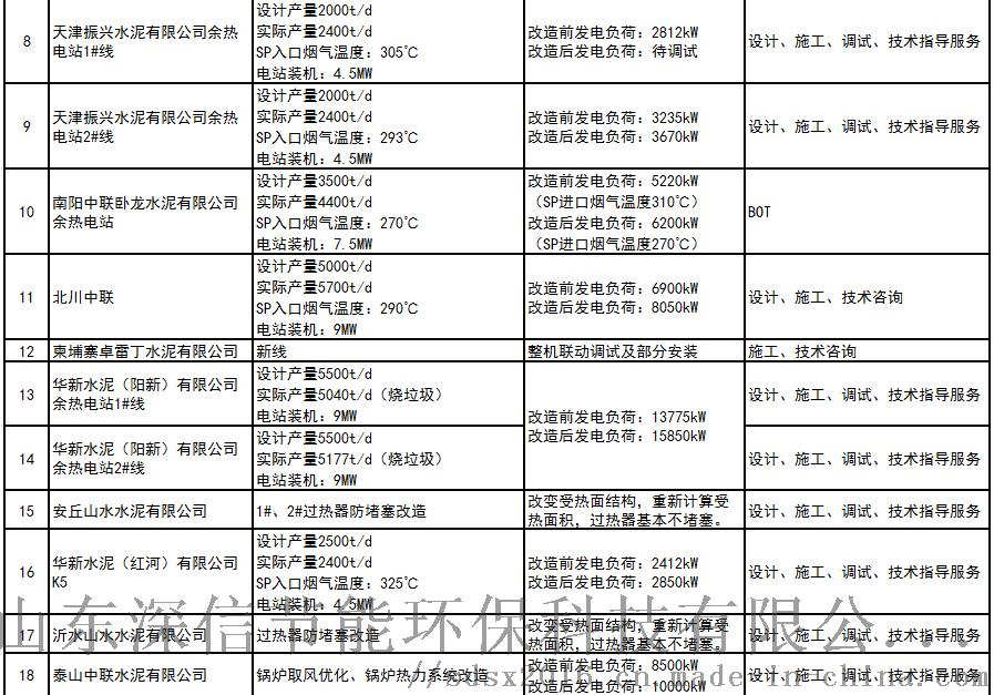 余热电站技术改造业绩2(181208).png