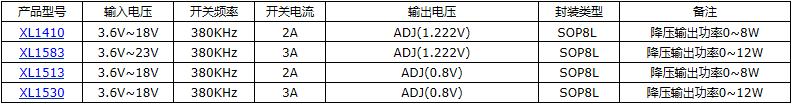 2A 40V降压型芯片XL1509-ADJE1107602405