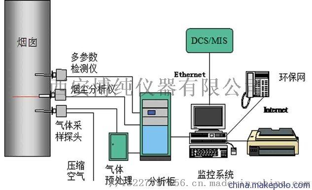 东北煤粉仓CO监测系统的设备布置及安装要求763845372