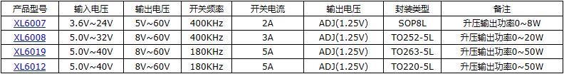2A 40V降压型芯片XL1509-ADJE1107602455