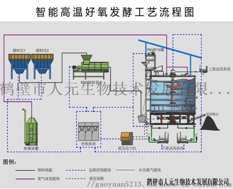 优质高产发酵罐一级供货商754958992