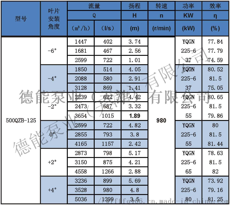 潜水轴流泵参数表分_页面_13500QZB-125.jpg