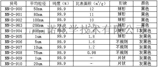 镍粉规格表.png