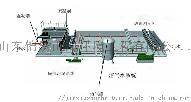 溶氣氣浮機流程圖3.jpg