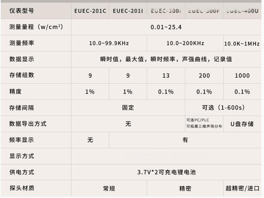 國彪超聲波手持式精密型聲強測量儀 超聲頻率檢測134472985