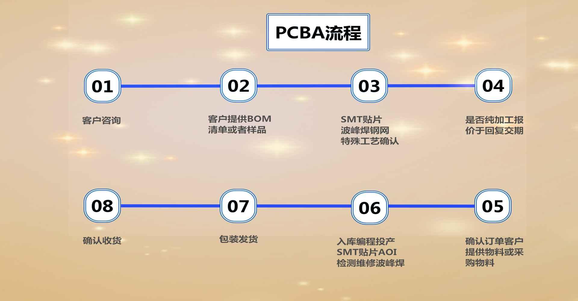 PCBA焊接 SMT焊接 插件焊接 波峰焊接91568255