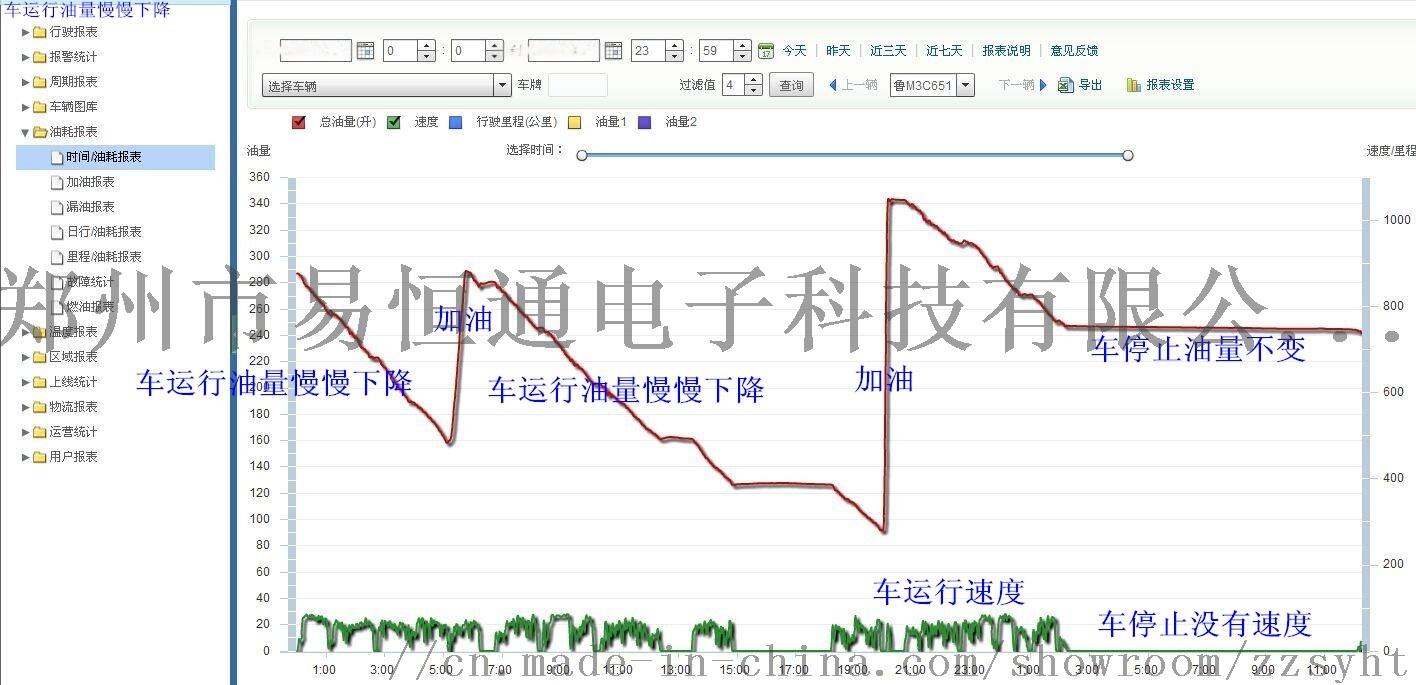 河南南阳油量监控系统102505832