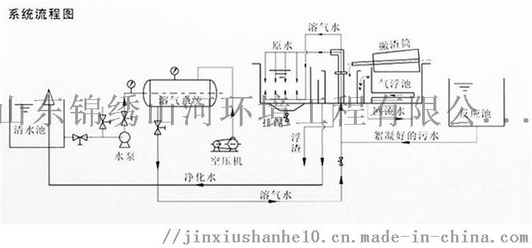 溶氣氣浮機流程圖2.jpg