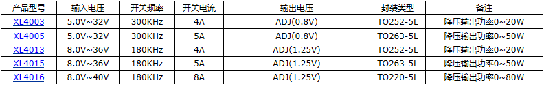 XL4003降压