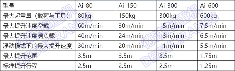 80公斤伺服电机驱动智能提升机87283565