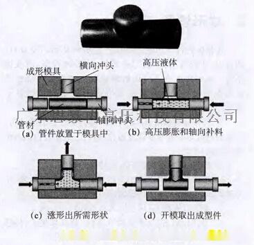 三通液压成形.jpg