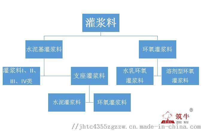 北京高强无收缩灌浆料C60灌浆料厂家116768245