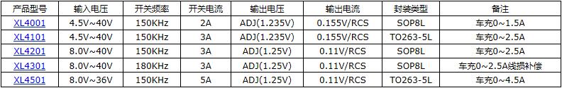 2A 40V降压型芯片XL1509-ADJE1107602435