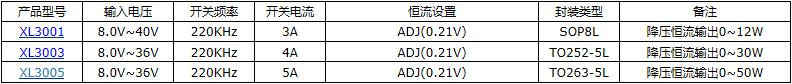 2A 40V降压型芯片XL1509-ADJE1107602485