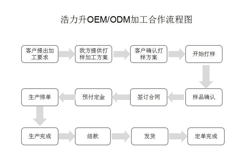 浩力升 OEM ODM加工流程.jpg