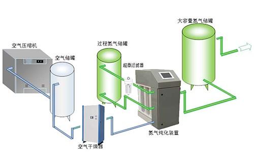 制氮气图.jpg