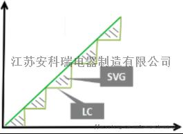 电能质量治理设备之无功补偿和谐波治理134854495