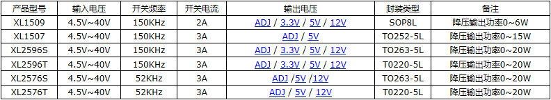 2A 40V降压型芯片XL1509-ADJE1107602395