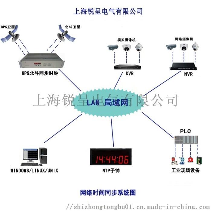 GPS北斗网络时间同步系统图.jpg