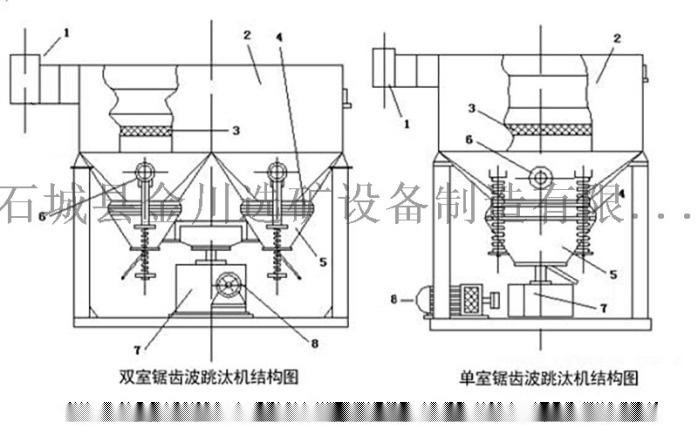 锯齿波跳汰机 选矿大型重力选矿设备跳汰机价格67972422