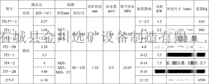 锯齿波跳汰机 选矿大型重力选矿设备跳汰机价格67972672