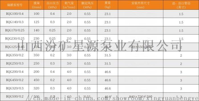 廠家直銷氣動隔膜泵BQG350/0.2耐腐蝕排污泵101147482
