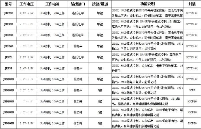 低功耗選型表.png