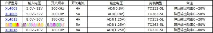XL2011E1 降压直流 5V USB接口转换器105732915