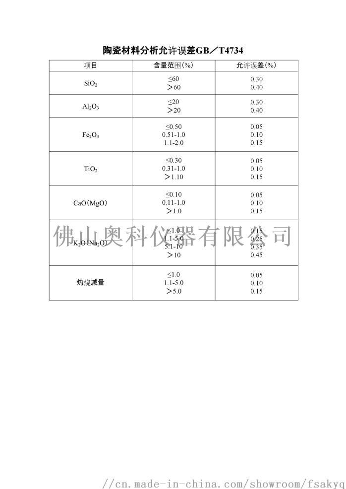 陶瓷材料分析允許誤差.jpg