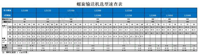 非标定制U型螺旋绞龙输送机,ls200型螺旋输送机135709275