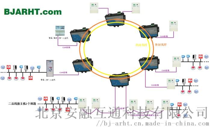 F2S2 环网青鸟设备.png