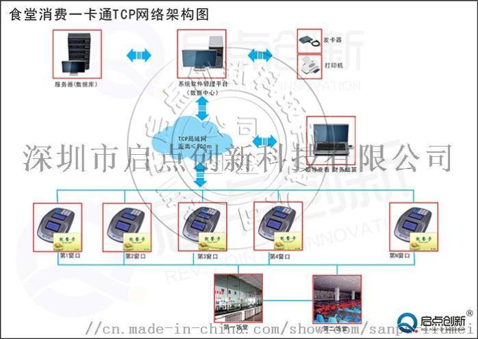 供应南昌食堂打卡机,食堂消费系统安装854898875