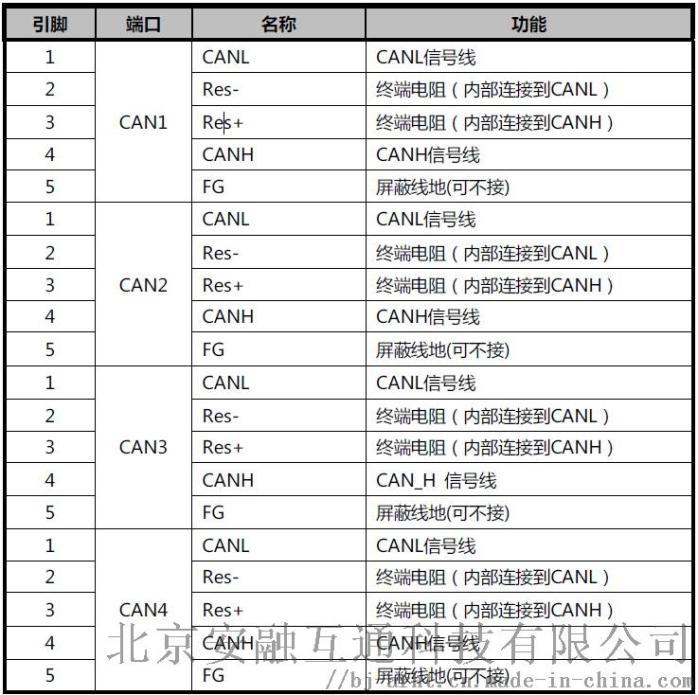 CAN总线集线器cAN网桥中继器114868942