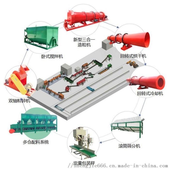 鸡粪有机肥设备 方案 生物有机肥设备 专业设备研发厂家115694252