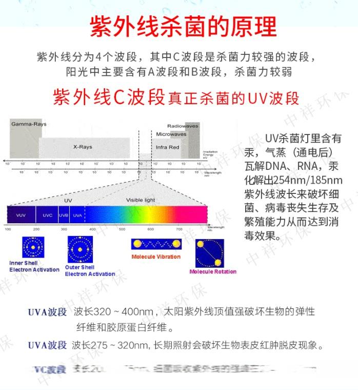 新大陸GPHHA1554T6L/4P污水處理殺菌燈120292085