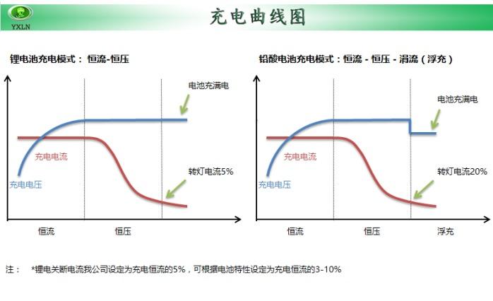 智能高效电动车充电器60V5A锂电池充电器121158705