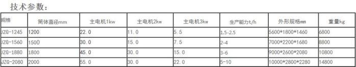有机肥搅齿造粒机特点123370922