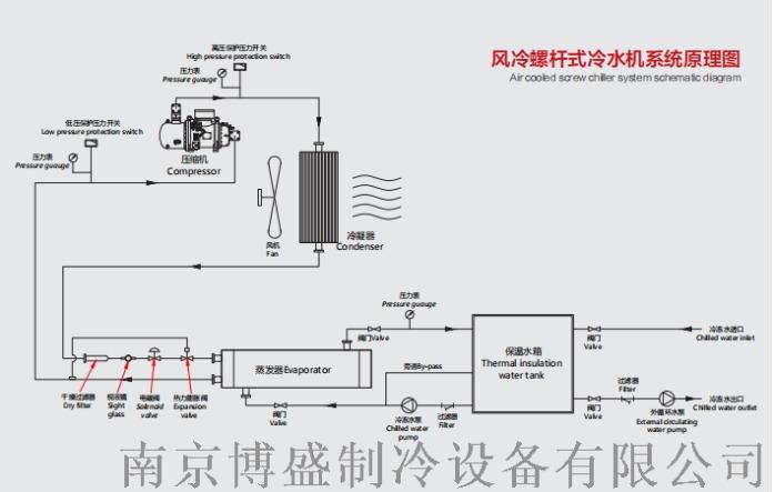 無錫油冷機廠家 無錫冷油機定製 油冷卻機價格129112125