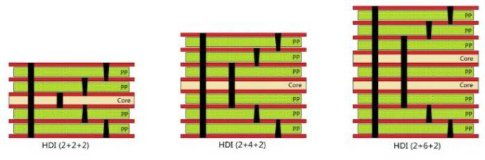 深圳HDI線路板,無鹵素HDI電路板廠家